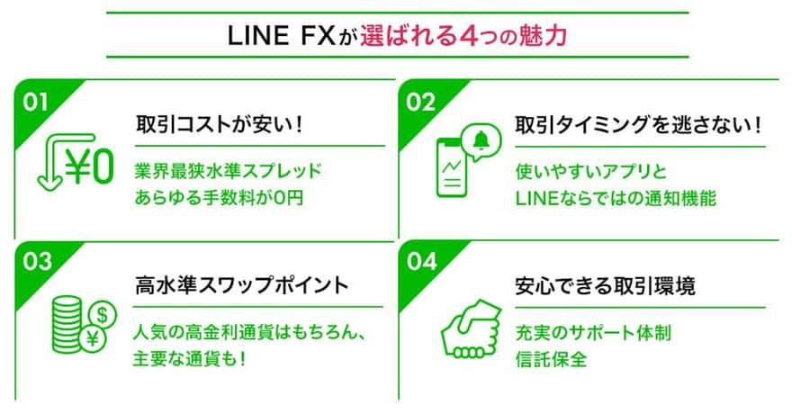 LINE FXの選ばれる4つの理由
