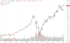 マイクロソフト1年チャート