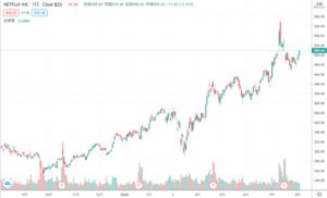 netflix1年チャート