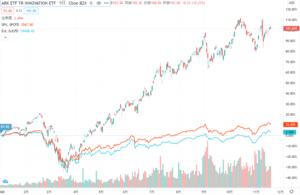ARKKとS&P500・NYダウの比較チャート