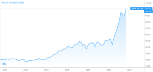 ARKKの株価チャート