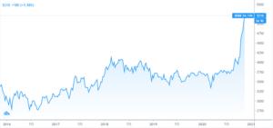 岩谷産業の株価チャート