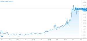 NEL ASAの株価チャート