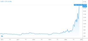 PLUGの株価チャート